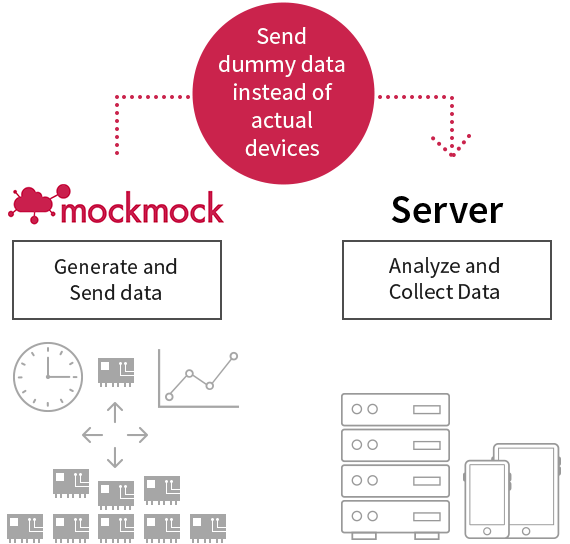 IoT development after mockmock introduction
